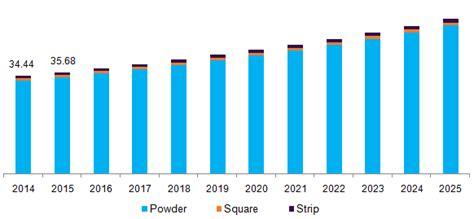Agar Agar Gum Market Size, Share | Global Industry Report ...