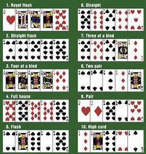 Winning Poker Hands In Order Of Strength Playing