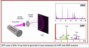 Assessment Sample X Ray Diffraction Xrd Mooreanalytical
