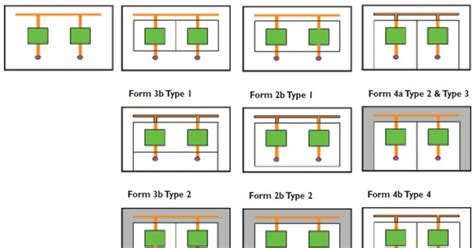 Form 4b Switchboard by Guide To Electrical Engineering Lv Switchboard Segregation