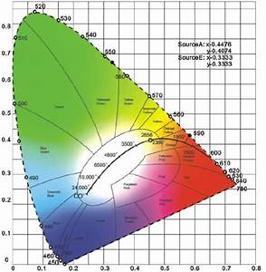 Cie 1931 Chromaticity Diagram