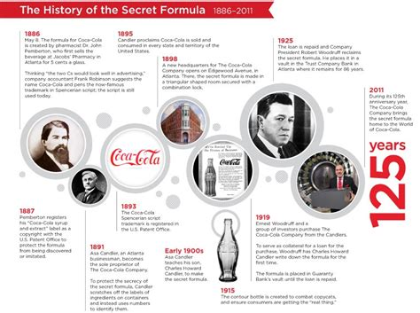 Implementation: Defeating The Odds – Coca Cola & Their ...
