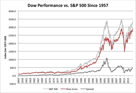 Dow Vs. S&p 500 Since 1957