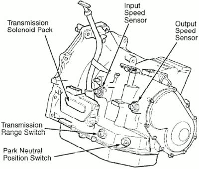 Saturn Vue Auto Images Specification