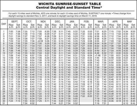 sunrise sunset table brokeasshomecom