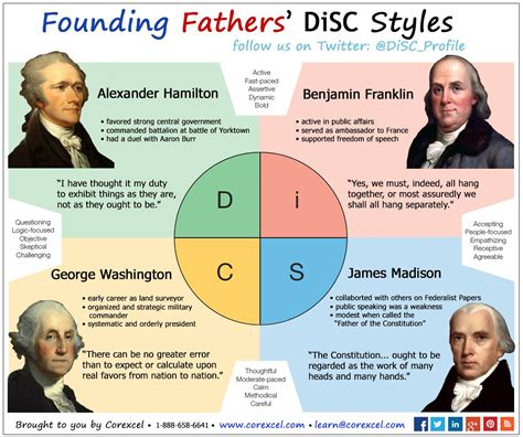 disc personality styles   founding fathers presented