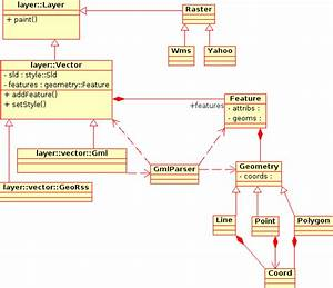 Ajax Webmapping Vector Rendering Design
