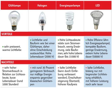 leuchtmittel vergleich selbstde