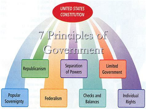 7 Principles Of Government  Ppt Video Online Download
