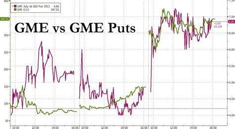 Maybe you would like to learn more about one of these? Gme Stock : Is Gamestop Stock A Buy Ahead Of New Game ...