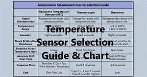 Temperature Sensor Selection Guide And Chart