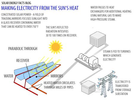 solar energy diagram complete diagrams solar energy facts