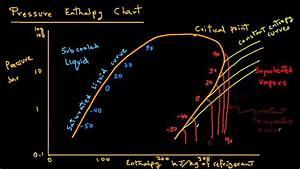 Refrigeration - Pressure Enthalpy Chart