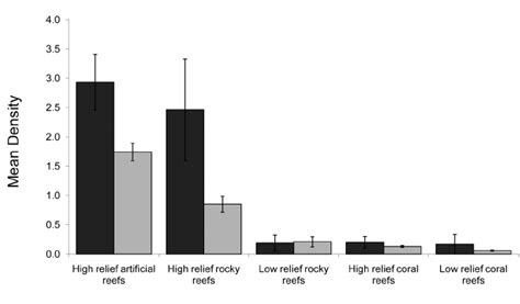 grouper goliath habitat florida epinephelus itajara mean number publication types