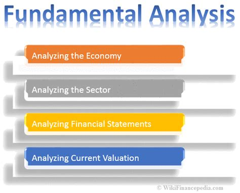 fundamental analysis definition types examples