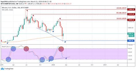Look for at least one major u.s. BTC/USD - Weekly outlook for Bitcoin Price -March 26 2019