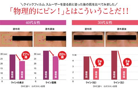 Japan Cogit Wrinkle Smoother pre order 10 14 days dhc japan smoother anti