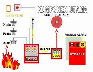Alarm Kebakaran Dimanfaatkan Oleh Dunia Industri