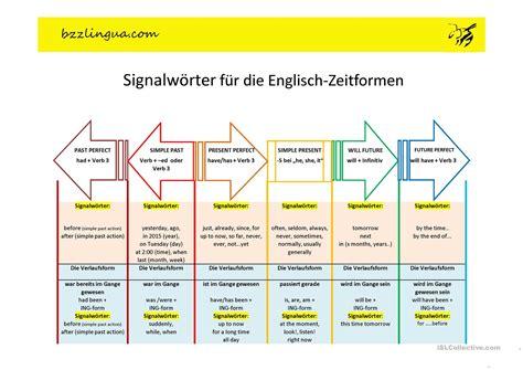 Schlüsselwörter für die EnglischZeitformen Arbeitsblatt