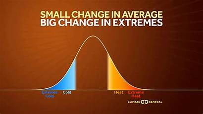 Heat Climate Change Extreme Average Central Weather