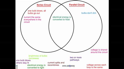 venn diagram physics series  parallel youtube