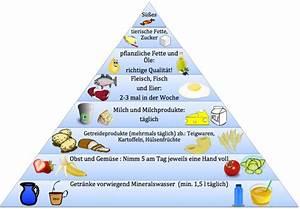 Gramm Alkohol Berechnen : die ern hrungspyramide im berblick bewusst gesund ~ Themetempest.com Abrechnung
