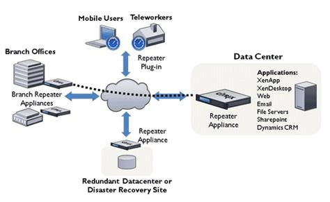 citrix branch repeater wan acceleration branch office