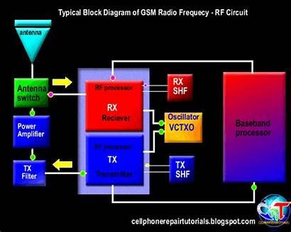 Rf Circuit Phone Cell Repair Diagram Block