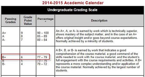 letter grade percentages grading faq of
