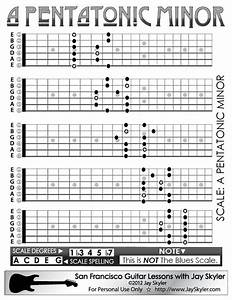 A Pentatonic Minor Scale On The Guitar Neck  5 Caged Position Pattern Chart  As This Website Is
