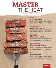 guide  internal cooking temperature  meat grill