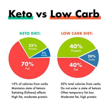 difference  keto   carb diet keto diet