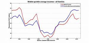 Income Tax Chart Ontario Read To Justin Trudeau And Chrystia Freeland Re The