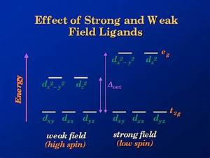 Effect Of Strong And Weak Field Ligands
