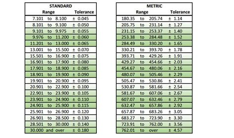 o ring standard size table o ring sizes related keywords o ring sizes long tail