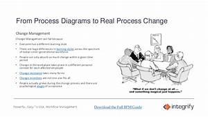 Bpm  Business Process Management  Introduction