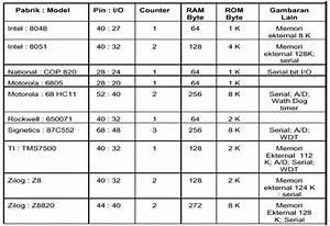 Blog Teknik  U0026 Vokasi  Perbedaan Mikroprosesor Dan