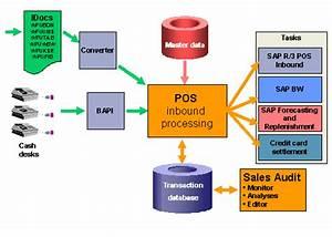 Pos Inbound Processing Engine  Sap Library