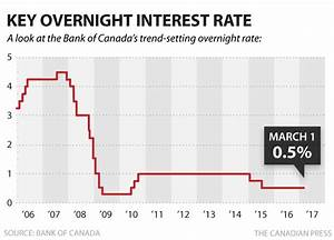 Bank of Canada holds key interest rate steady at 0.5% ...