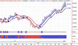 Stock Market Timing Fertilizer Index