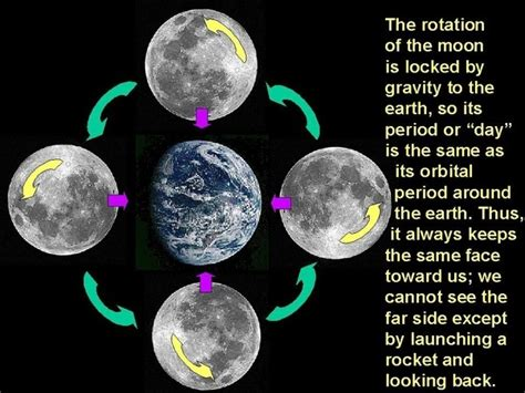 Why Own It by If The Moon Rotates Around Its Own Axis Why Can T We See