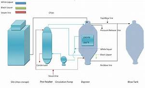 Kraft Pulping Process