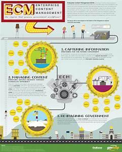 enterprise content management ecm for the government With government document management software