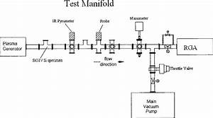 Schematic Sketch Of The Laboratory Manifold