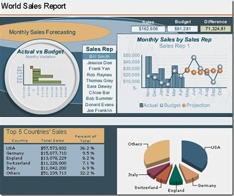 Sap Bo Dashboard Developer Resume by Build Sophisticated Dashboards To Present Data With Sap