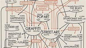 The Evolution Of Graffiti And Street Art  A Diagram