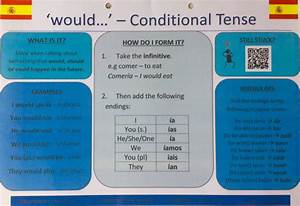 Category, Future, And, Conditional, Tense