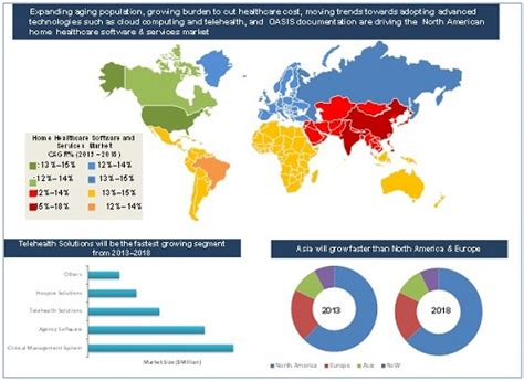 Home Healthcare Software Market by Product, Service ...