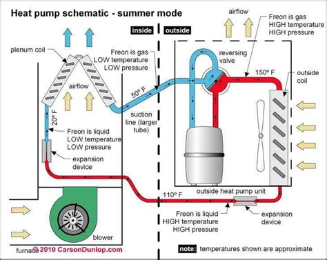 air conditioners heat pumps diagnose repair guide