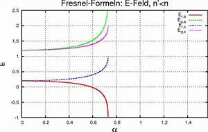 Intensität Berechnen : die fresnelschen formeln ~ Themetempest.com Abrechnung